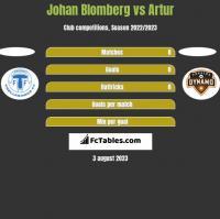 Johan Blomberg vs Artur h2h player stats