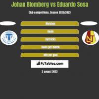 Johan Blomberg vs Eduardo Sosa h2h player stats
