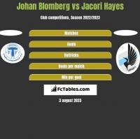 Johan Blomberg vs Jacori Hayes h2h player stats