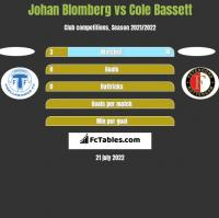 Johan Blomberg vs Cole Bassett h2h player stats
