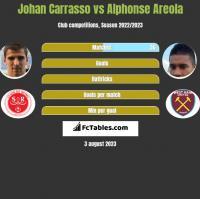 Johan Carrasso vs Alphonse Areola h2h player stats