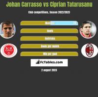Johan Carrasso vs Ciprian Tatarusanu h2h player stats