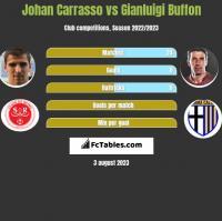 Johan Carrasso vs Gianluigi Buffon h2h player stats
