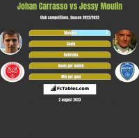 Johan Carrasso vs Jessy Moulin h2h player stats