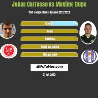Johan Carrasso vs Maxime Dupe h2h player stats