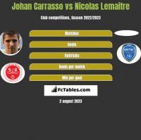 Johan Carrasso vs Nicolas Lemaitre h2h player stats