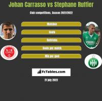 Johan Carrasso vs Stephane Ruffier h2h player stats