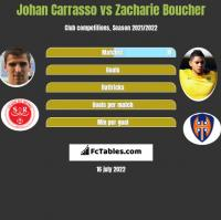 Johan Carrasso vs Zacharie Boucher h2h player stats