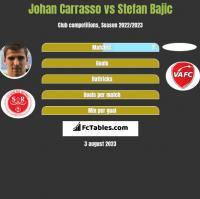Johan Carrasso vs Stefan Bajic h2h player stats