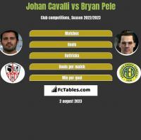 Johan Cavalli vs Bryan Pele h2h player stats
