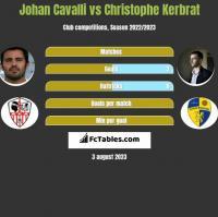 Johan Cavalli vs Christophe Kerbrat h2h player stats