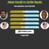 Johan Cavalli vs Cyrille Bayala h2h player stats