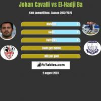 Johan Cavalli vs El-Hadji Ba h2h player stats