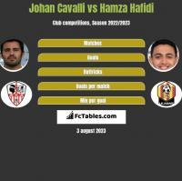 Johan Cavalli vs Hamza Hafidi h2h player stats