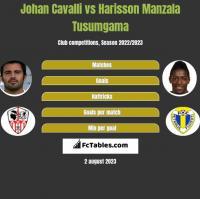 Johan Cavalli vs Harisson Manzala Tusumgama h2h player stats