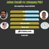 Johan Cavalli vs Lebogang Phiri h2h player stats