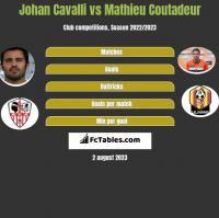 Johan Cavalli vs Mathieu Coutadeur h2h player stats