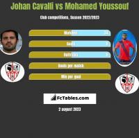 Johan Cavalli vs Mohamed Youssouf h2h player stats