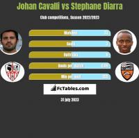 Johan Cavalli vs Stephane Diarra h2h player stats