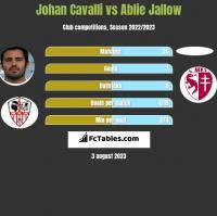 Johan Cavalli vs Ablie Jallow h2h player stats