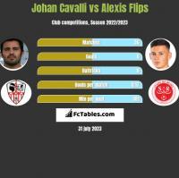 Johan Cavalli vs Alexis Flips h2h player stats