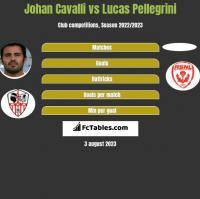 Johan Cavalli vs Lucas Pellegrini h2h player stats