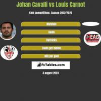 Johan Cavalli vs Louis Carnot h2h player stats