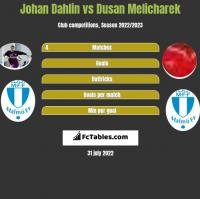 Johan Dahlin vs Dusan Melicharek h2h player stats