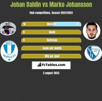 Johan Dahlin vs Marko Johansson h2h player stats