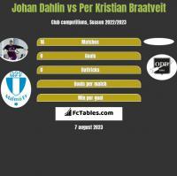 Johan Dahlin vs Per Kristian Braatveit h2h player stats