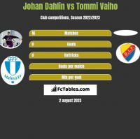 Johan Dahlin vs Tommi Vaiho h2h player stats