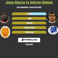 Johan Djourou vs Andreas Bjelland h2h player stats
