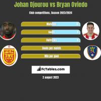 Johan Djourou vs Bryan Oviedo h2h player stats