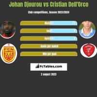 Johan Djourou vs Cristian Dell'Orco h2h player stats