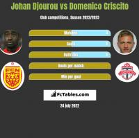 Johan Djourou vs Domenico Criscito h2h player stats