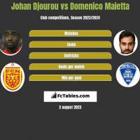 Johan Djourou vs Domenico Maietta h2h player stats