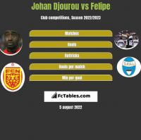 Johan Djourou vs Felipe h2h player stats
