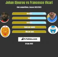 Johan Djourou vs Francesco Vicari h2h player stats