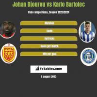 Johan Djourou vs Karlo Bartolec h2h player stats
