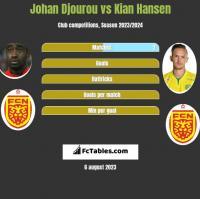 Johan Djourou vs Kian Hansen h2h player stats