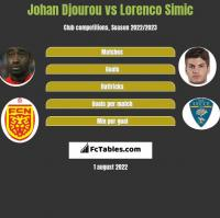 Johan Djourou vs Lorenco Simic h2h player stats