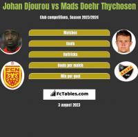 Johan Djourou vs Mads Doehr Thychosen h2h player stats