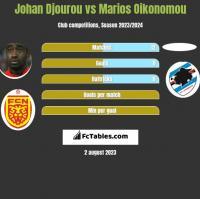 Johan Djourou vs Marios Oikonomou h2h player stats