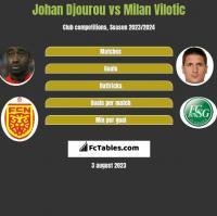 Johan Djourou vs Milan Vilotic h2h player stats