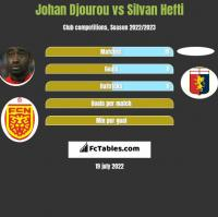 Johan Djourou vs Silvan Hefti h2h player stats