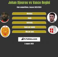 Johan Djourou vs Vasco Regini h2h player stats