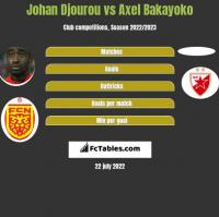 Johan Djourou vs Axel Bakayoko h2h player stats