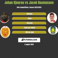 Johan Djourou vs Jacob Rasmussen h2h player stats