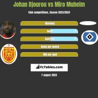Johan Djourou vs Miro Muheim h2h player stats
