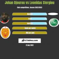 Johan Djourou vs Leonidas Stergiou h2h player stats